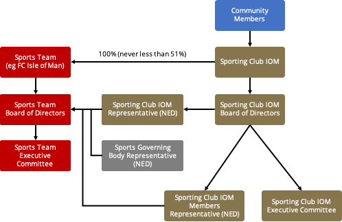 Sporting Club IOM Organisation Chart